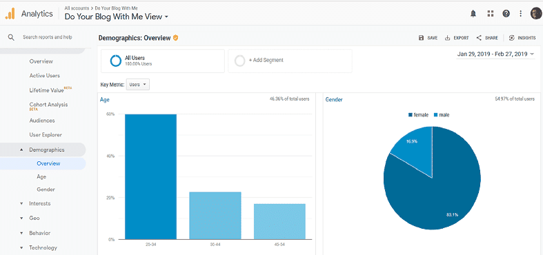 Checking your audience demographics-Persona by using Google Anlaytics
