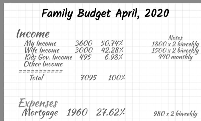 how to budget by calculating percentages of expenses per income