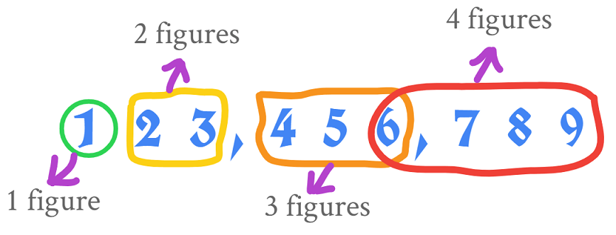 what is 1,2,3 and 4 figures