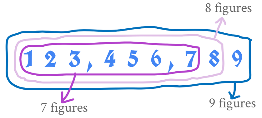 7,8 and 9 figures from how much is 6 figures