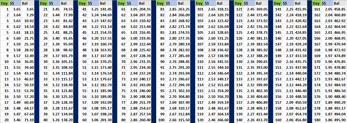 Reverse penny challenge on the first 180 days