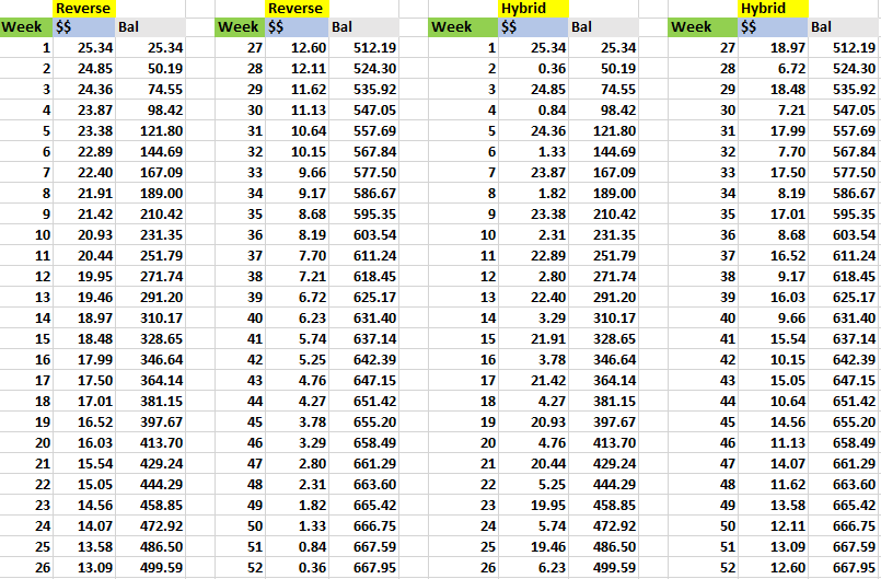 52 weeks penny challenge reverse and hybrid